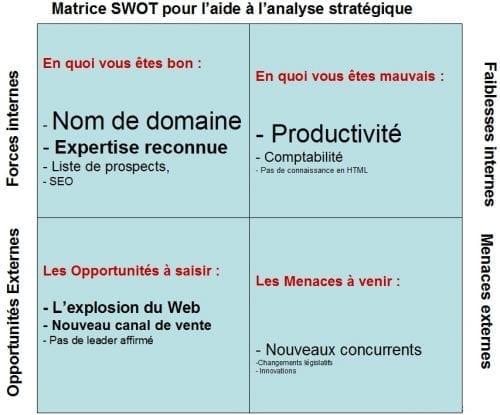 Le-SWOT