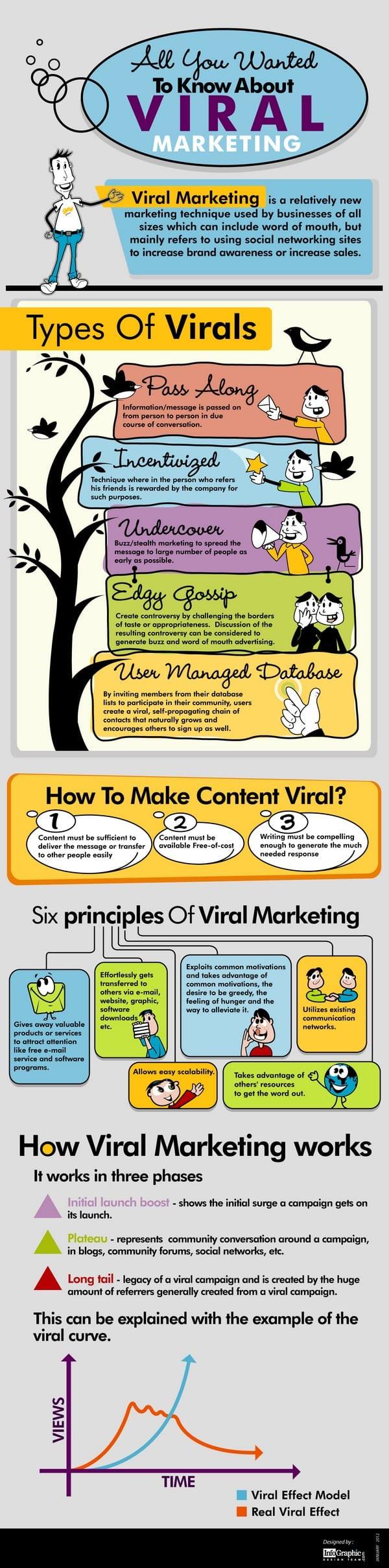 le marketing viral