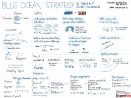Les étapes pour mettre en place une Stratégie Océan Bleu 236