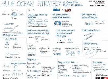 Les étapes pour mettre en place une Stratégie Océan Bleu 4