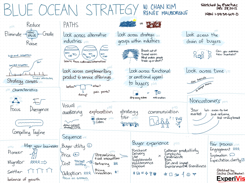 Les étapes pour mettre en place une Stratégie Océan Bleu 1