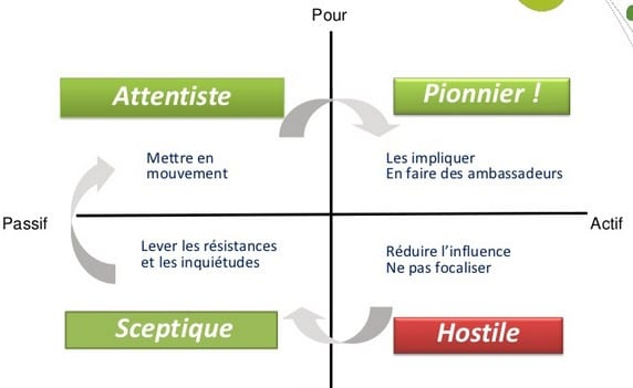 9 actions simples qui font les Leaders ! 4