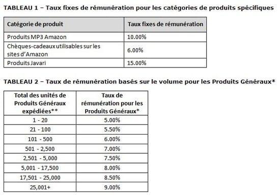 Augmenter ses ventes sur Amazon – Walkcast Monétiser un Blog [Partie 23] 7