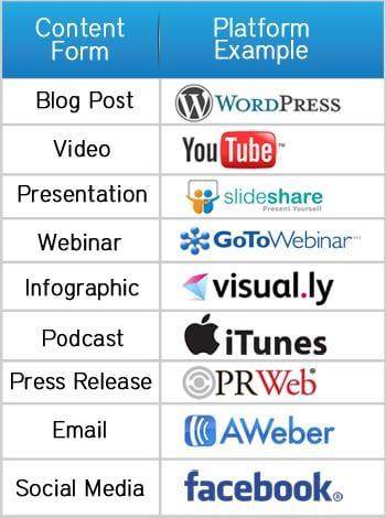 Les 3 étapes pour commencer à trouver des clients via un Blog [Extrait] 4