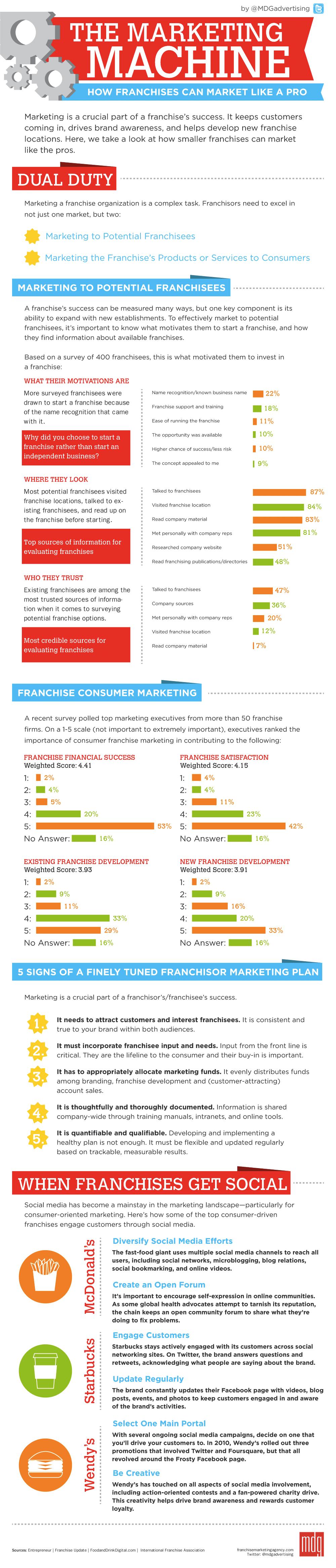 Le Business Modèle de la Franchise, conseils et erreurs à ne pas commettre ! 3