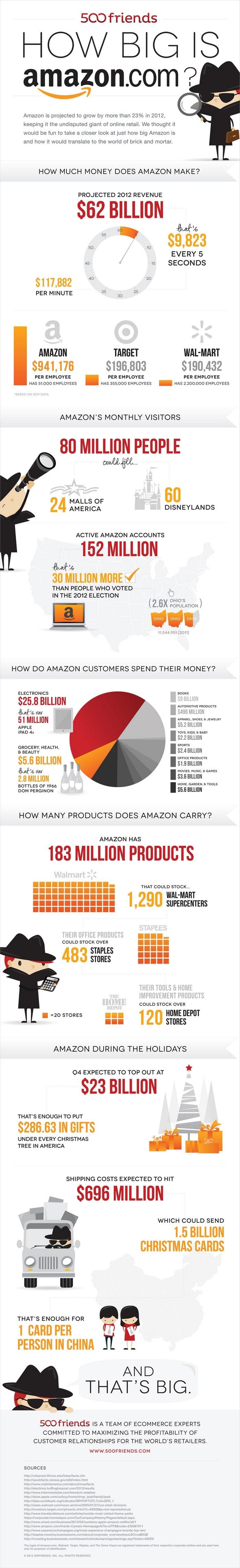 Les eBooks ConseilsMarketing sur Amazon.fr ! 4
