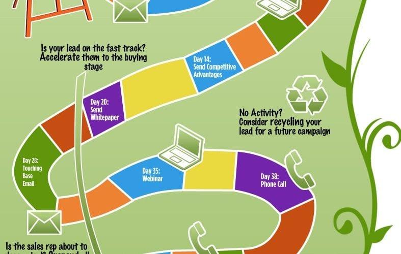 Comment développer ses ventes avec l'eMailing ? 3