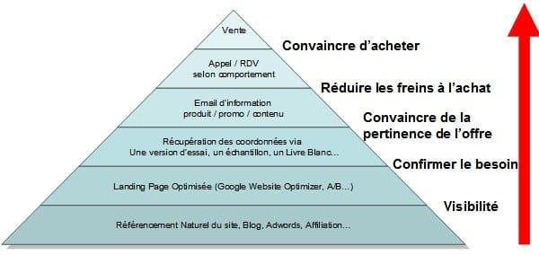 Comment développer ses ventes avec l'eMailing ? 6