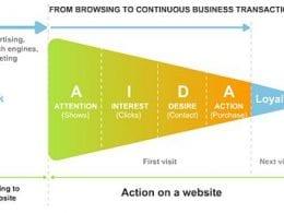 Convaincre via la méthode AIDA – Walkcast Landing Pages [13] 13
