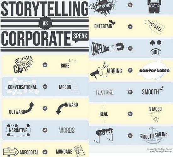 Les 3 raisons de renoncer au marketing pour faire du storybranding 4