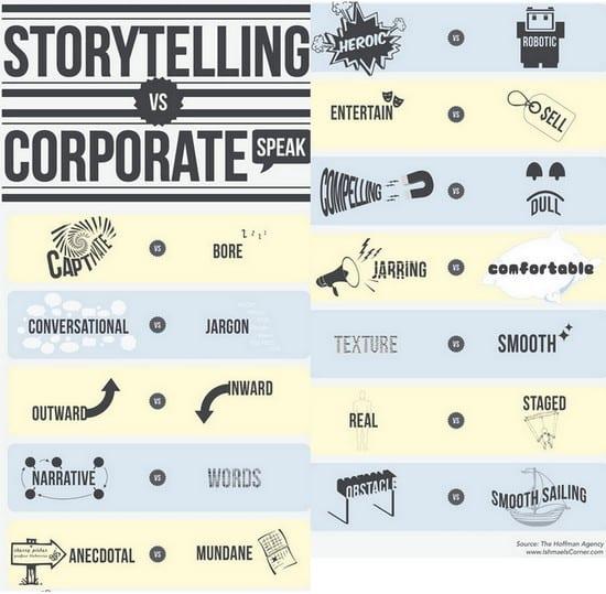 Les 3 raisons de renoncer au marketing pour faire du storybranding 7