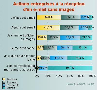 """Critique du livre """"L'emailing efficace"""" de Guillaume Fleureau 3"""