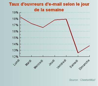 """Critique du livre """"L'emailing efficace"""" de Guillaume Fleureau 4"""