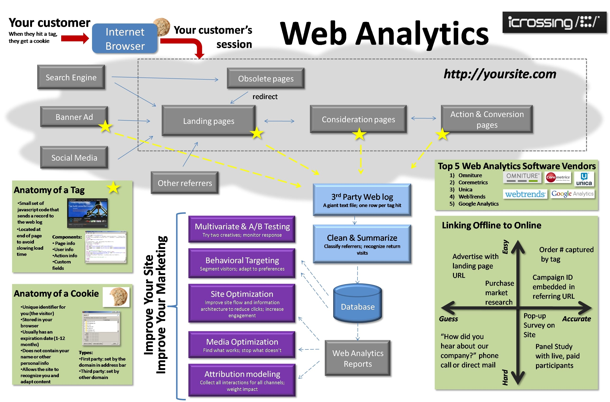 L'importance du Web Analytics 6