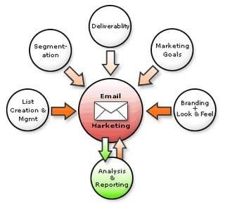 """Critique du livre """"L'emailing efficace"""" de Guillaume Fleureau 1"""
