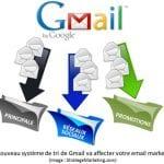 Comment envoyer et recevoir des emails depuis Gmail avec une autre adresse email ? 10