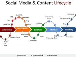 12 bonnes stratégies sur les média sociaux pour booster les ventes de votre site e-commerce 26