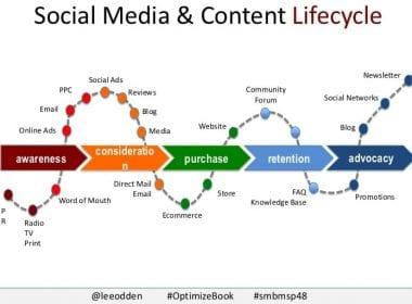 12 bonnes stratégies sur les média sociaux pour booster les ventes de votre site e-commerce 4