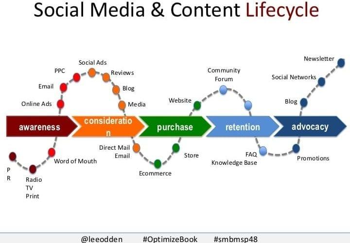 12 bonnes stratégies sur les média sociaux pour booster les ventes de votre site e-commerce 3