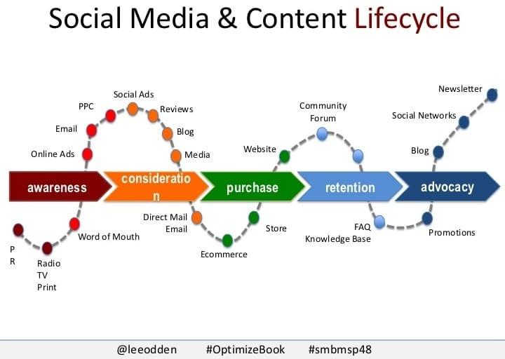 12 bonnes stratégies sur les média sociaux pour booster les ventes de votre site e-commerce 1