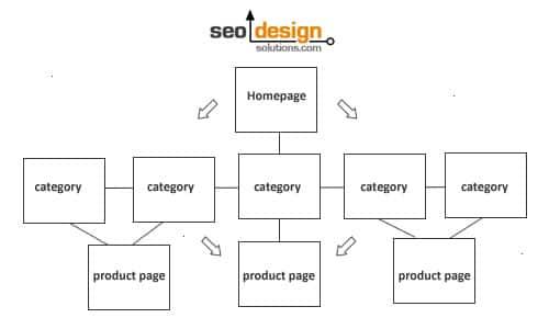 website-architecture