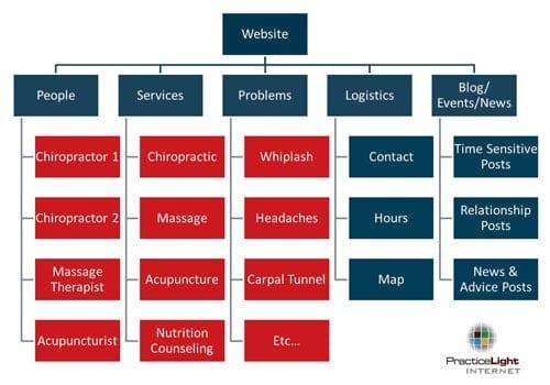 Comment créer un site internet ? Voici le guide complet en 10 étapes ! 12