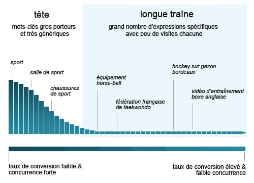 longue-traine