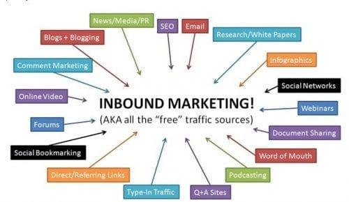 Développez vos ventes via un marketing à 360 ° (1h de formation gratuite)+ 12 Web Séminaires Gratuits ! 1