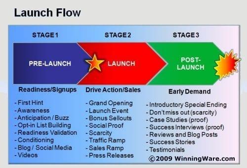 LaunchFlow