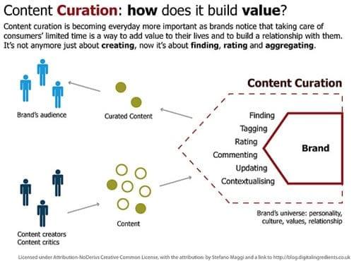 content-curation-build-value