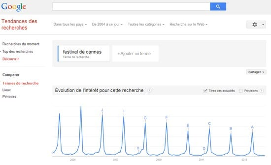 google trends festival de cannes