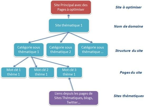 structure SEO