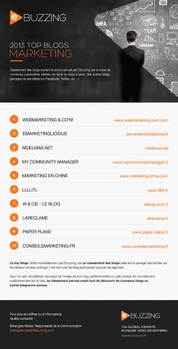top_blogs_marketing_communication- Ebuzzing