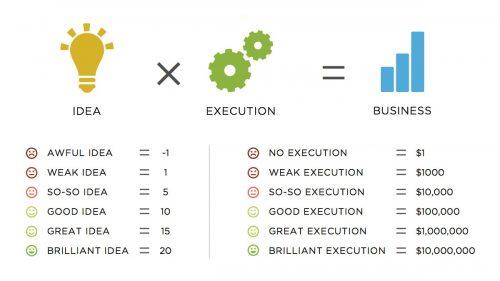 13 étapes pour lancer une start-up rapidement avec un petit budget 7