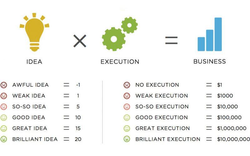 13 étapes pour lancer une start-up rapidement avec un petit budget 5