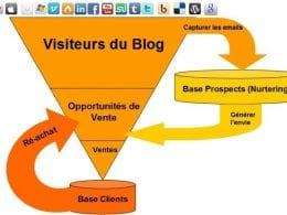 Le Mini Guide pour obtenir plus de prospects avec un Blog - Partie 1 3