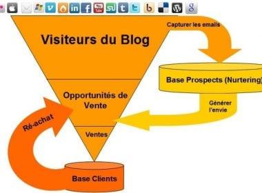 Le Mini Guide pour obtenir plus de prospects avec un Blog - Partie 1 11