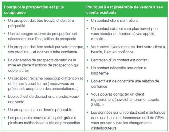prospection ou fidelisation