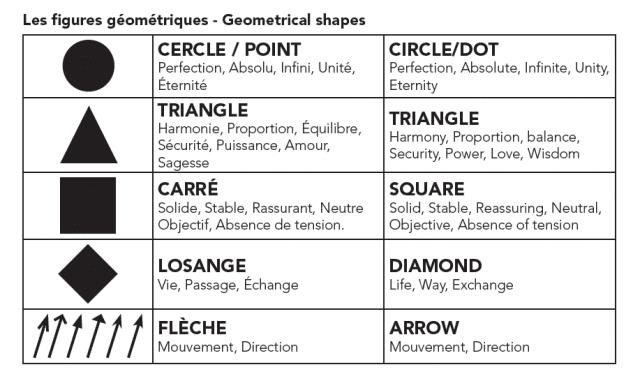 symbolique_formes
