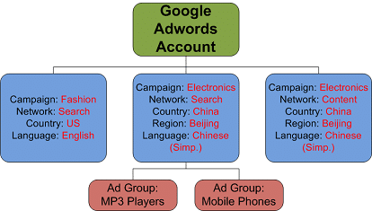 google-adwords-account-structure