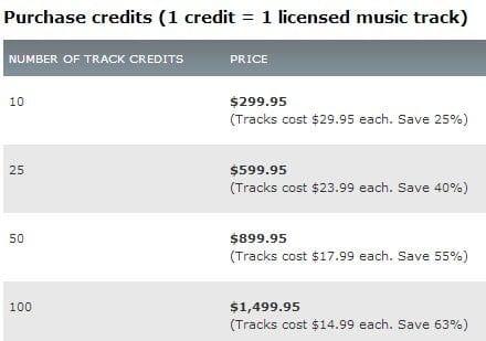 musique libre de droits magasin