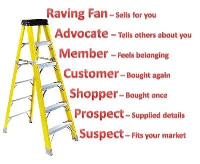 Customer Loyalty Ladder