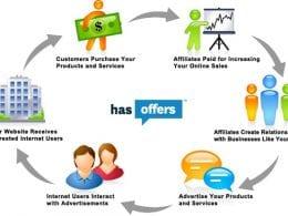 Les fondamentaux pour réussir en Affiliation – Walkcast Affiliation [2] 11