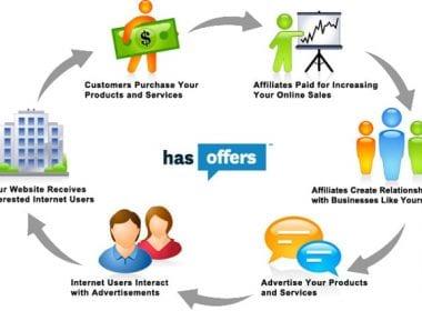 Les fondamentaux pour réussir en Affiliation – Walkcast Affiliation [2] 3