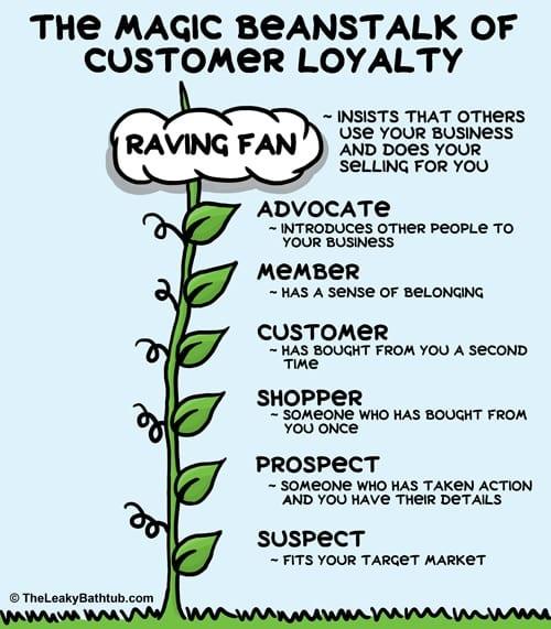 customer-retention-customer-loyalty