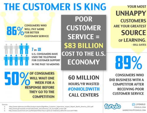 customer-service-infographic-1