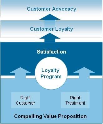 loyalty-11