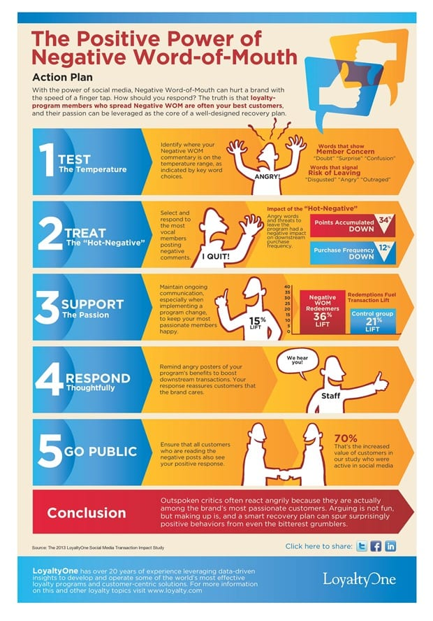 infographic-positive-power-negative-word-mouth0