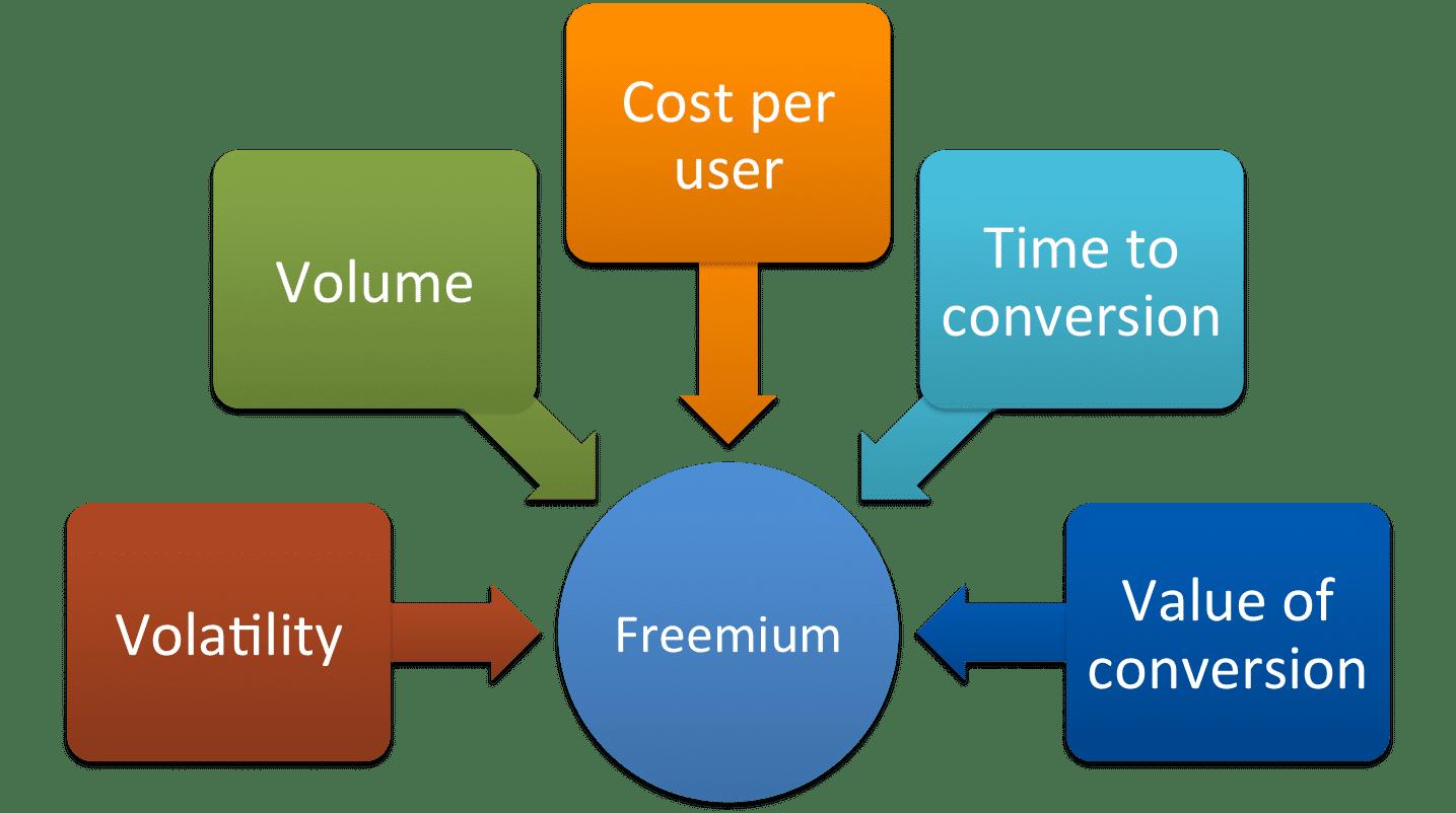 Réussir un Produit Freemium – Walkcast Freemium [3] 4