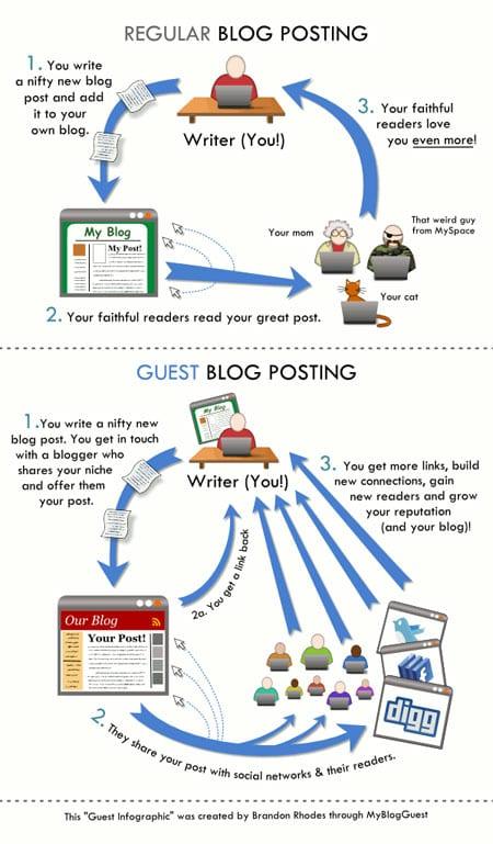 guestblogginginfographic-thumb